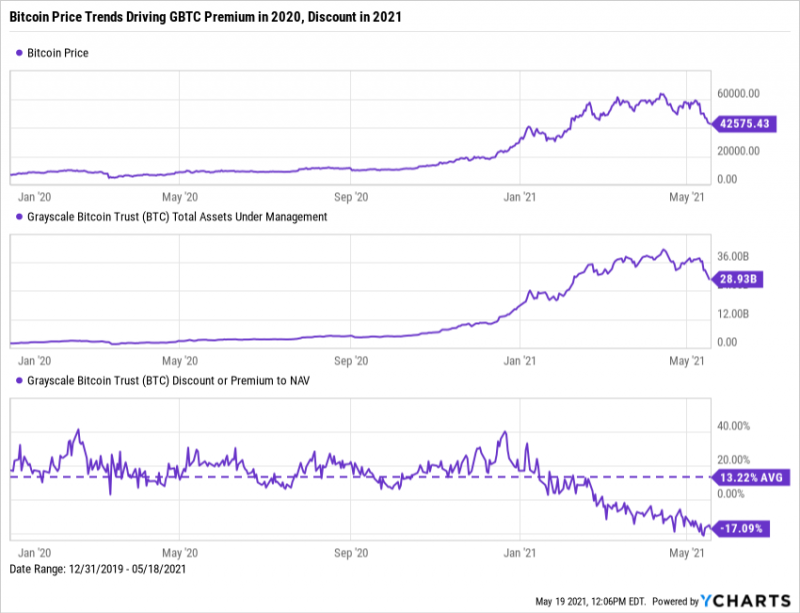 Bitcoin price change and Grayscale Bitcoin Trust Assets under Management (AUM) change
