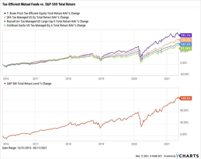 T. Rowe Price Tax-Efficient Equity Fund, DFA Tax-Managed US Equity, Russell Inv Tax-Managed US Large Cap S, Goldman Sachs US Tax-Managed Eq A Total Return NAV% Changes from December 31st, 2015 through May 11th, 2021