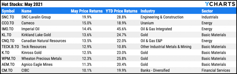 Top ten TSX stocks for May 2021