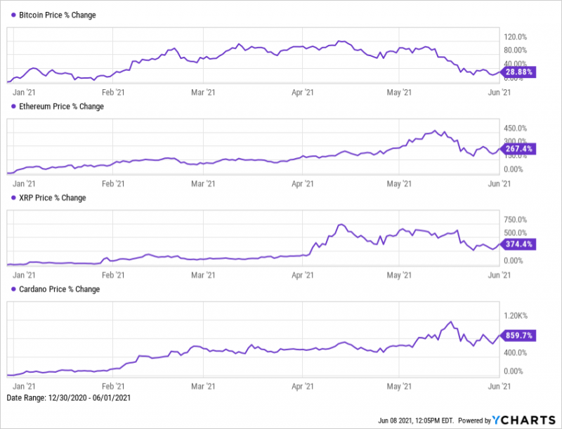 Bitcoin, Ethereum, XRP, Cardano 2021 YTD price changes from 12/31/2020 to 6/1/2021