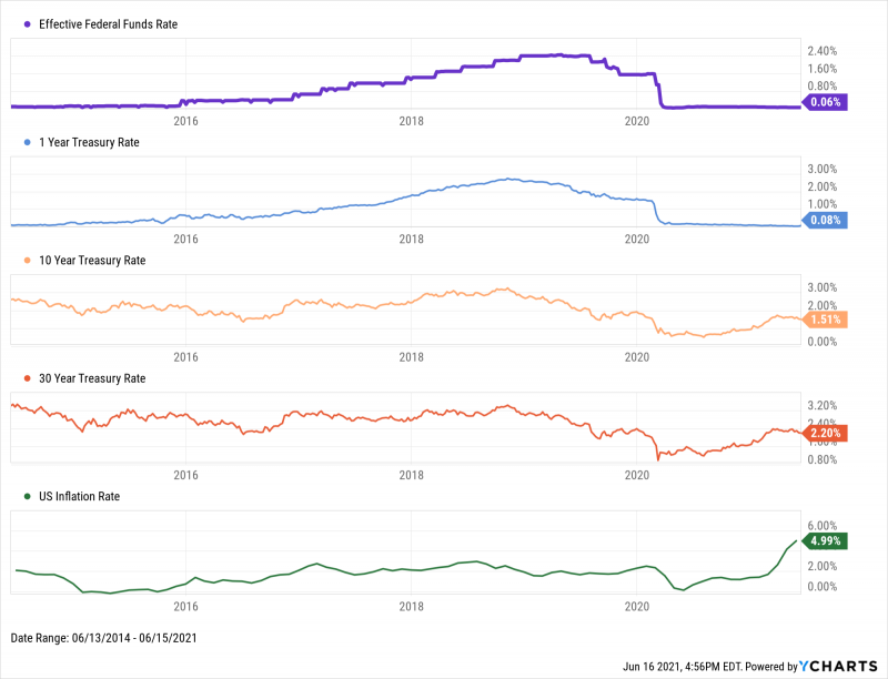 Effective Federal Funds Rate, 1 Year Treasury Rate, 10 Year Treasury Rate, 30 Year Treasury Rate, and US Inflation Rate from 2014 through June 2021