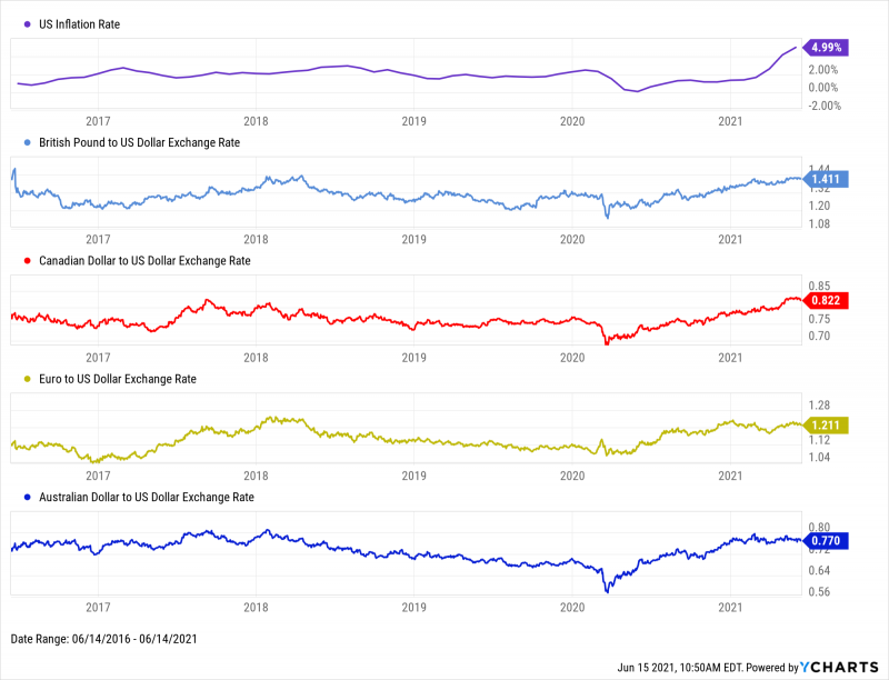 5-Year look at US Inflation Rate, GBP/USD, CAD/USD, EUR/USD, and AUD/USD from June 2016 through June 2021