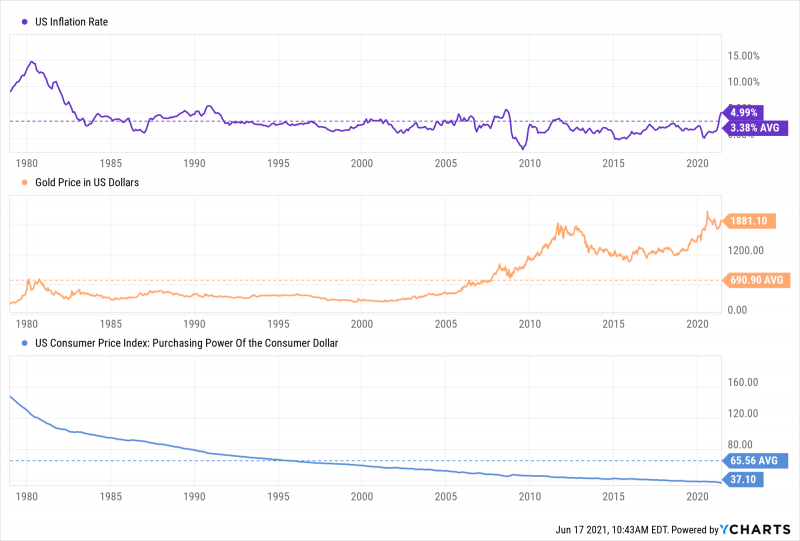 US Inflation rate, Gold price in US Dollars, and purchasing power of the US Dollar from January 1979 through June 2021