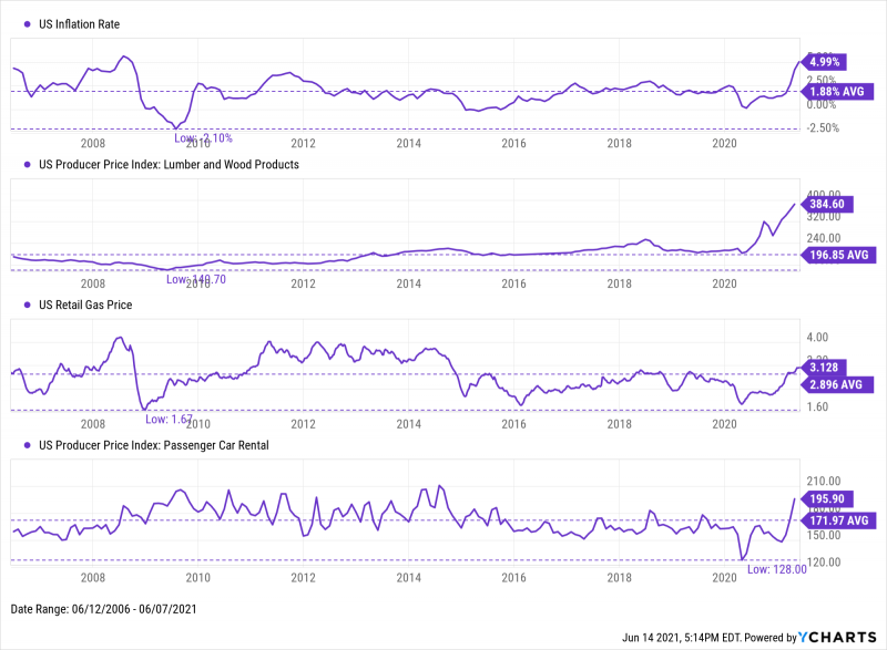 15-year look at US inflation rate, lumber and wood product prices, retail gas price, and passenger car rental prices from 2006 to 2021