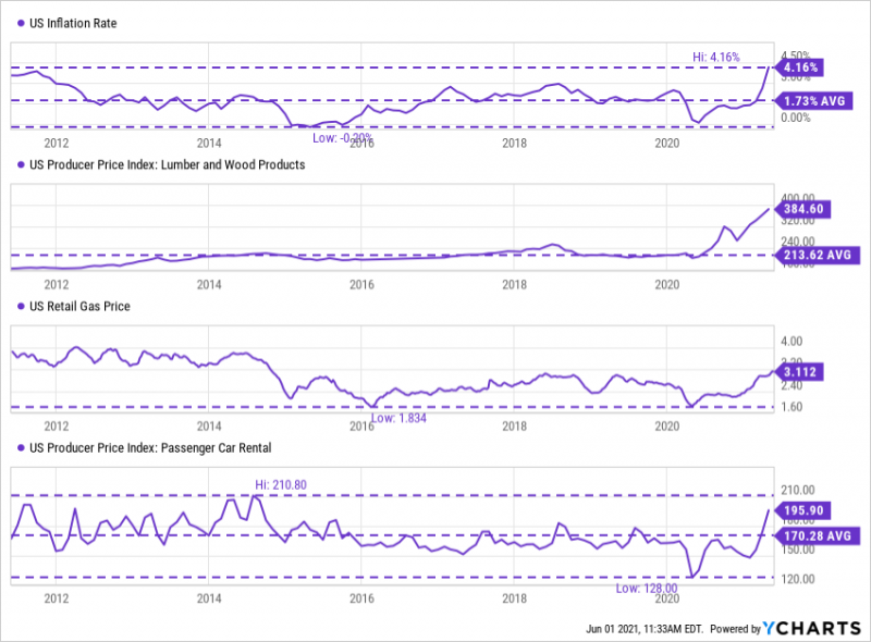 10-Year Look at US Inflation Rate, US Lumber and Wood Price Index, US Retail Gas Price, Passenger Car Rental Price Index from 5/31/2011 to 5/21/2021