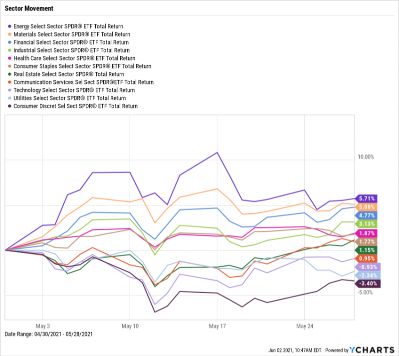 SPDR ETF Sector Movement, May 2021