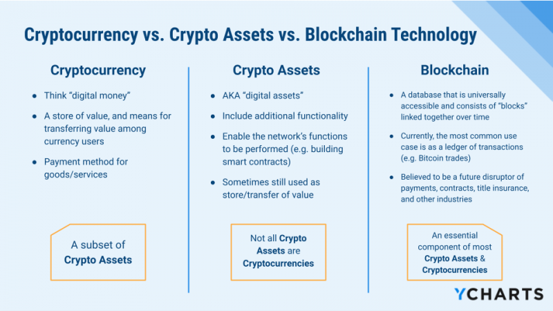 Crypto Assets vs. Cryptocurrencies vs. Blockchain definitions