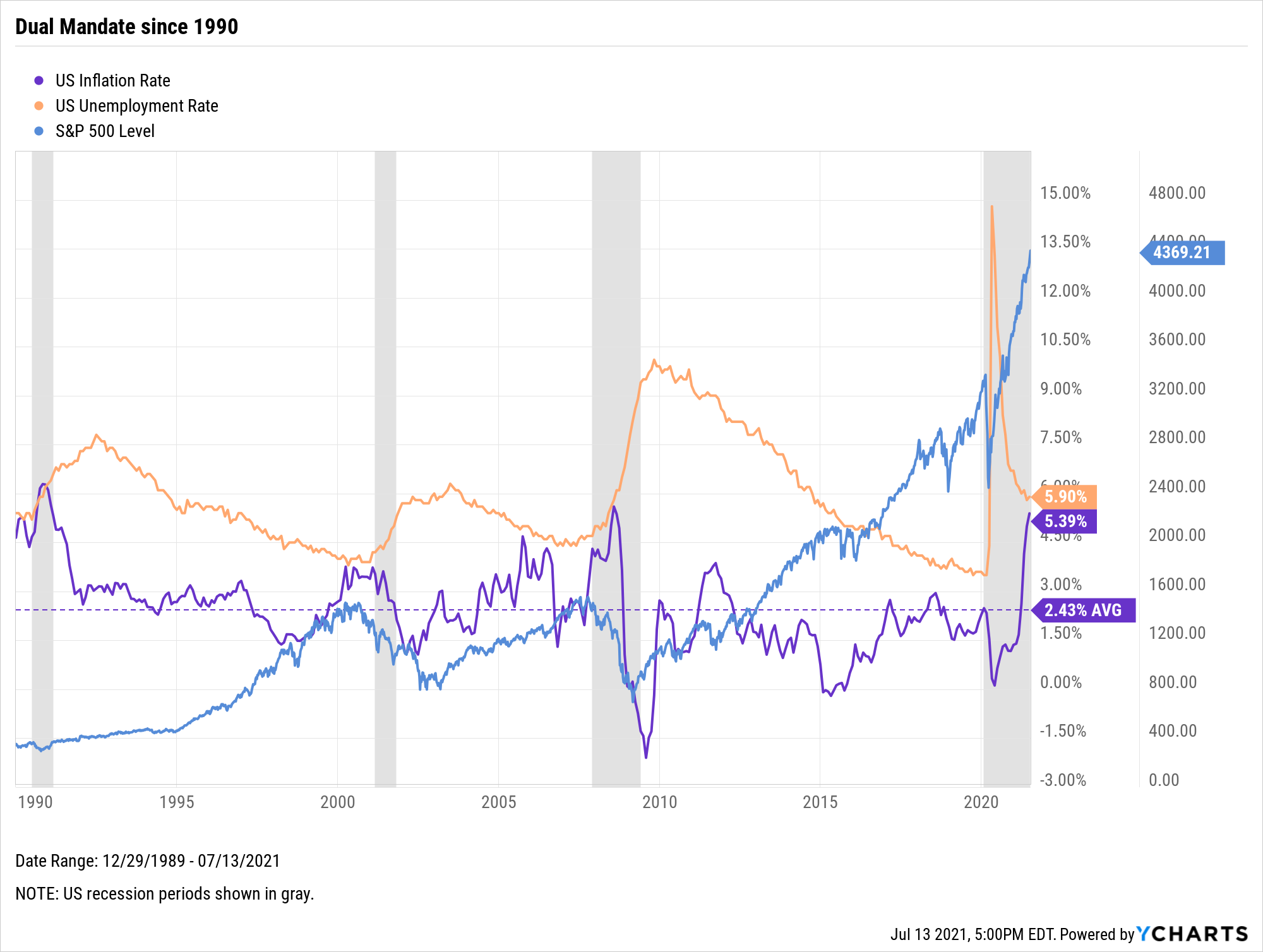 Federal Funds Rate, The Fed, Inflation, Unemployment, Dual Mandate, 1990, 2021