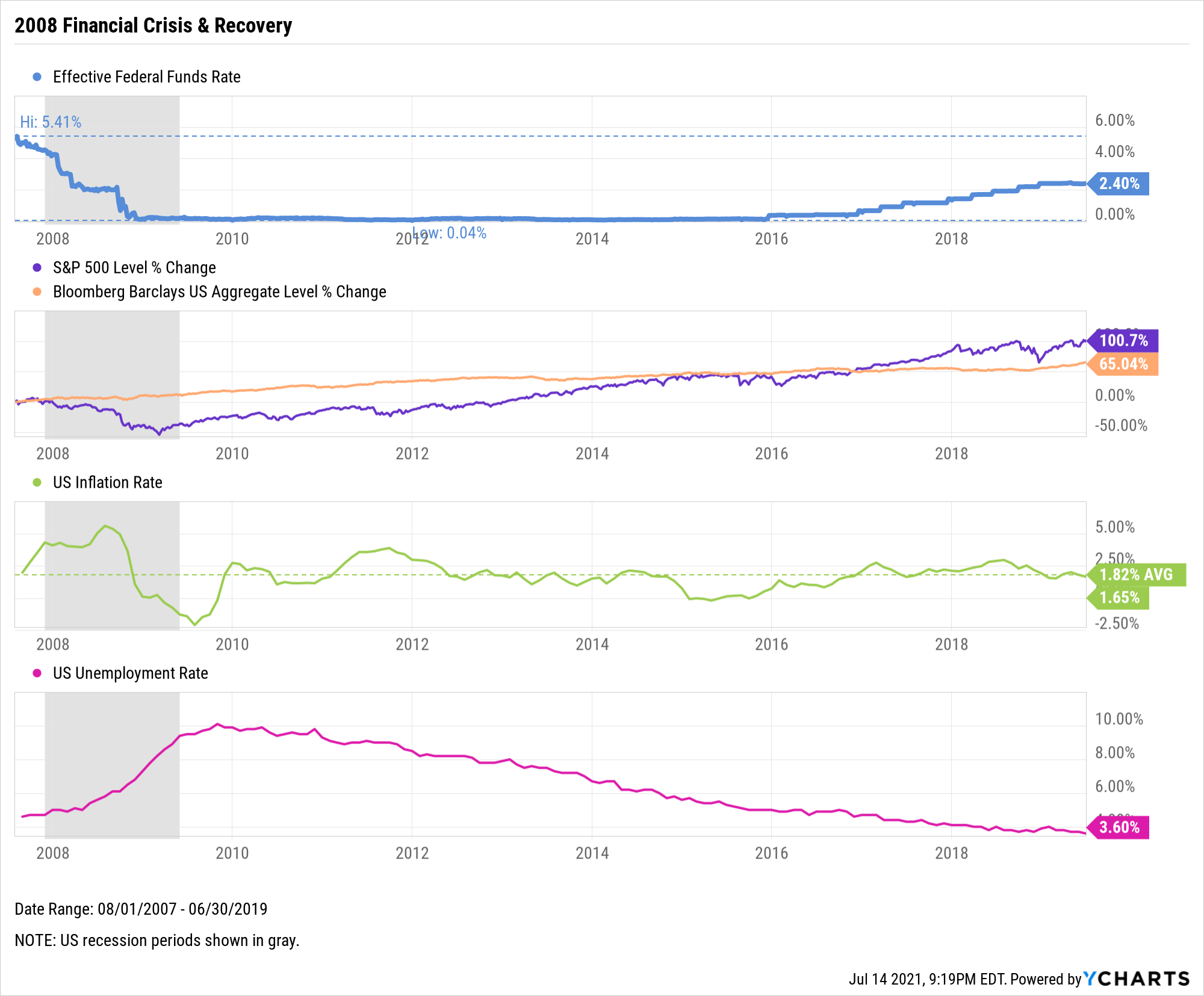 Federal Funds Rate, The Fed, Inflation, Unemployment, Chart, 2008 Financial Crisis, Recession