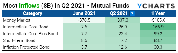 Q2 2021, Fund Flows, Mutual Funds, YCharts, June 2021, YCharts, Inflows