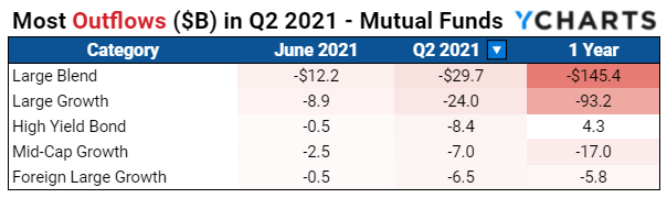 Q2 2021, Fund Flows, Mutual Funds, YCharts, June 2021, YCharts, Outflows