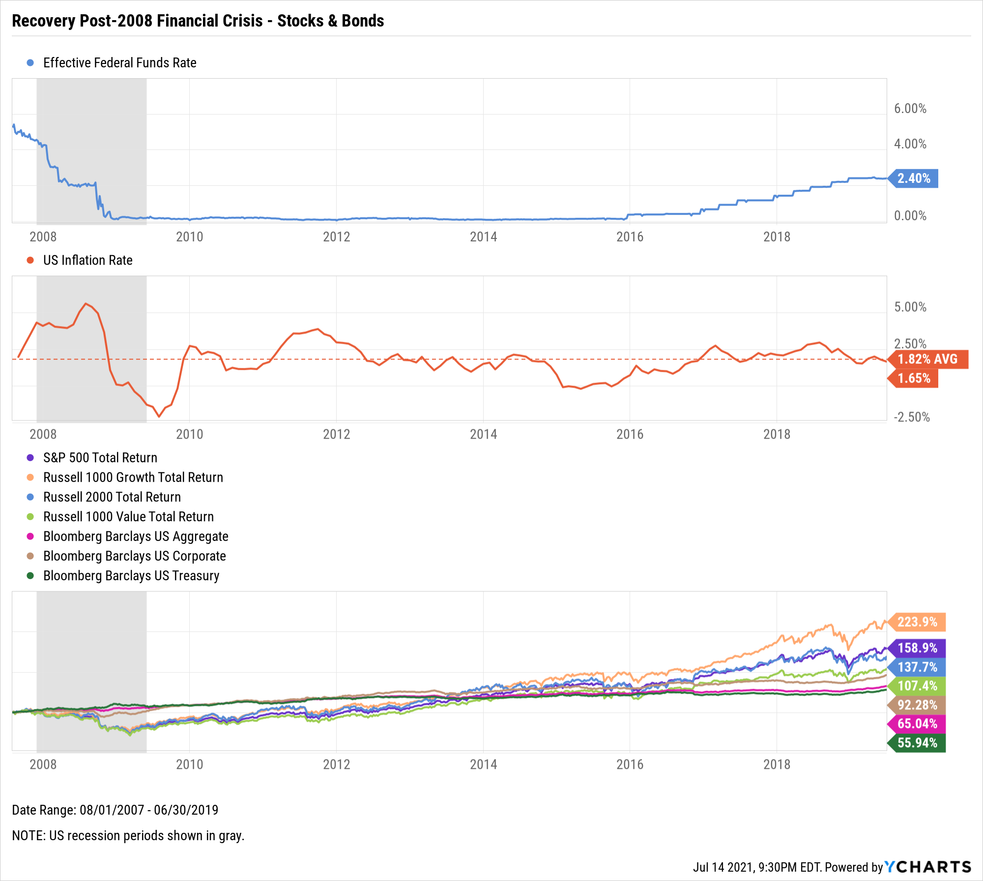 Federal Funds Rate, The Fed, Stocks, Bonds, S&P 500, Russell 2000, The Agg, Barclays US Aggregate, Barclays US Corporate, Barclays US Treasury, Bloomberg, chart