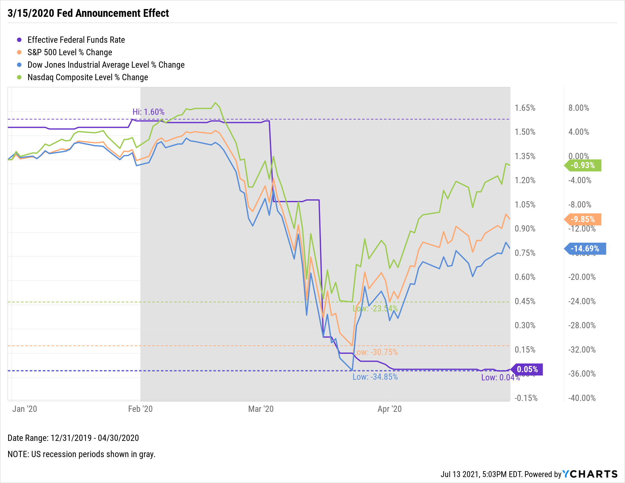Federal Funds Rate, The Fed, S&P 500, Dow Jones, Nasdaq Composite, chart