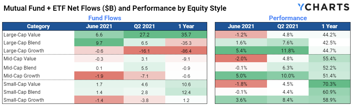 Q2 2021, Fund Flows, Mutual Funds, ETFs, Equity Style, YCharts, Performance