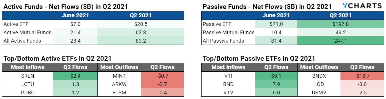 Q2 2021, Fund Flows, Mutual Funds, ETFs, Active Managers, Passive Funds, Inflows, Outflows, YCharts