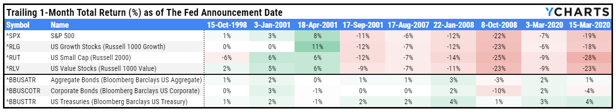 Federal Funds Rate, The Fed, Inflation, Unemployment, 1-Month Trailing Total Return, Total Return, 1-Month, S&P 500, Russell 2000, The Agg, Barclays US Aggregate, chart