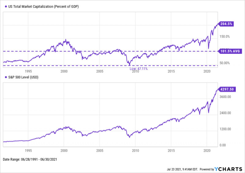The Buffett Indicator as of Q2 2021 - US Total Market Capitalization to US GDP