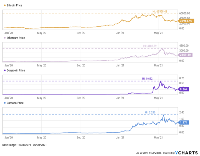 Price of Bitcoin, Ethereum, Cardano, and Dogecoin as of Q2 2021