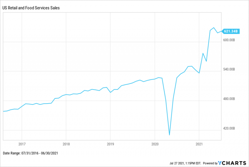 US Retail Food and Services Sales 2021