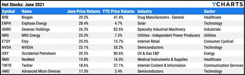 Top ten performing S&P 500 stocks for May 2021