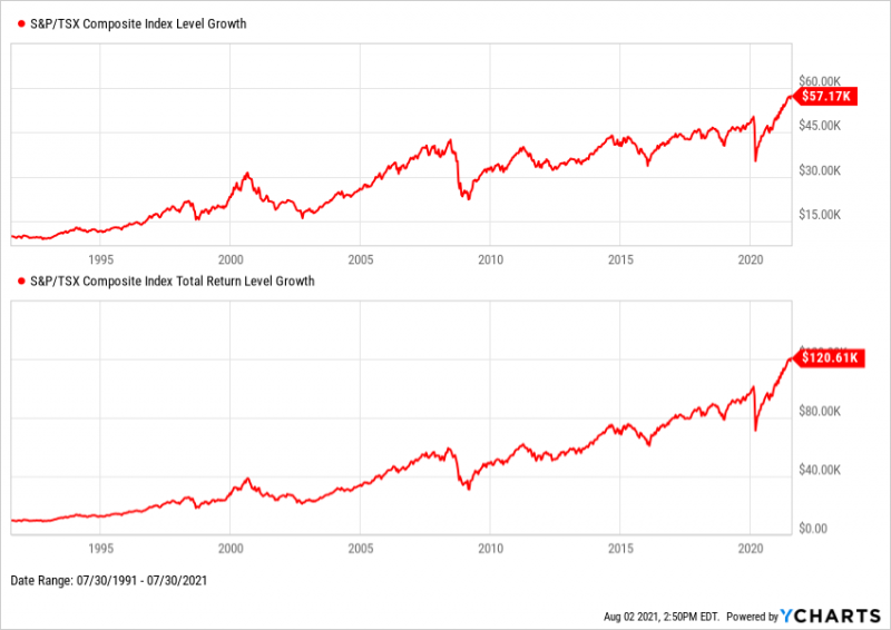 30-year view of TSX Composite Total Return with Dividends from July 1991 through July 2021