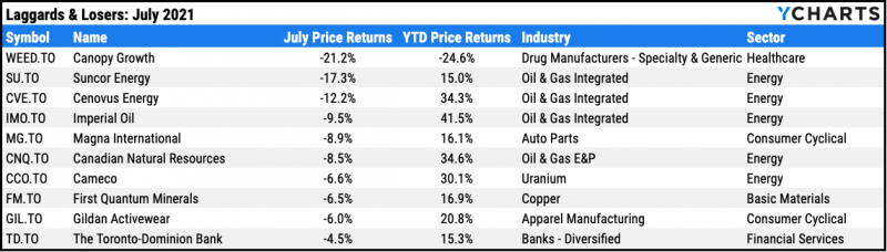 Worst performing TSX stocks, July 2021