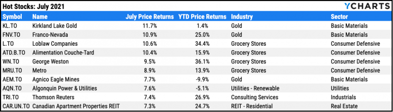 Top ten performing TSX stocks for July 2021