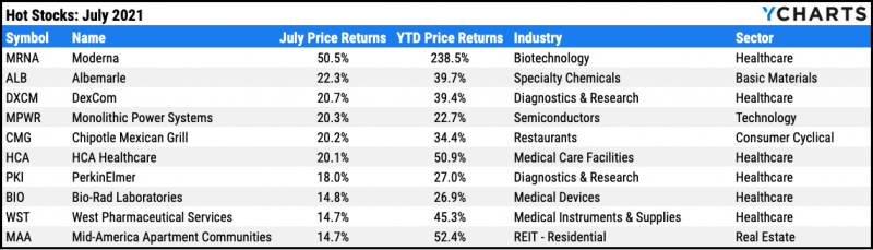 Top ten performing S&P 500 stocks for July 2021