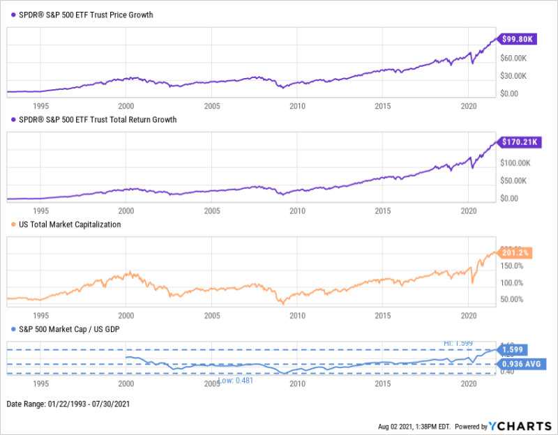 SPDR SPY S&P 500 ETF Growth since January 1993 through July 2021