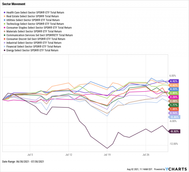 SPDR ETF Sector Movement, July 2021