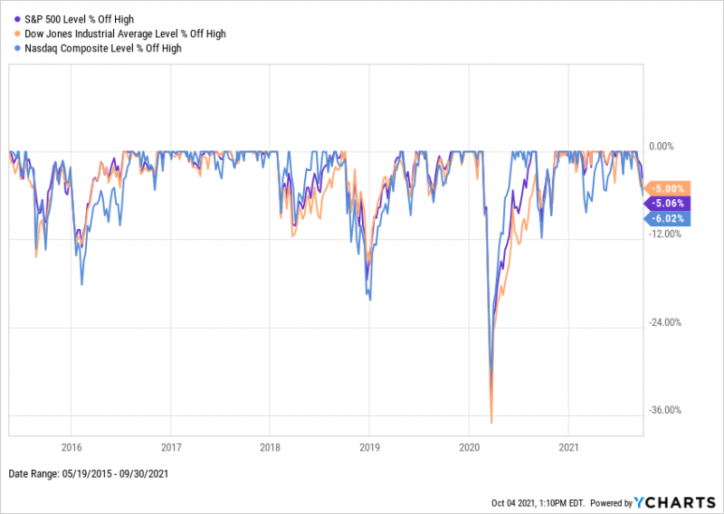Drawdowns for the Dow, S&P 500, and NASDAQ from 2015 through 2021