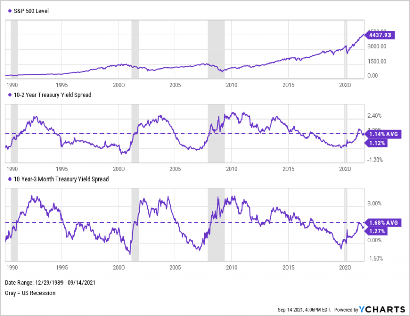 S&P 500, 10-2 Year and 10 Year-3 Month Treasury Yield Spreads from December 1989 through September 2021