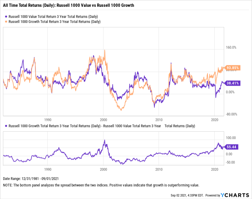 Russell 1000 Value Total Return, Russell 1000 Growth Total Return, YCharts, Fundamental Charts, All Time Total Returns, Spread