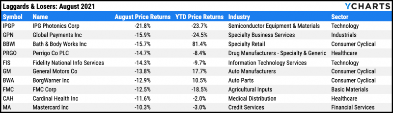 Worst performing S&P 500 stocks, August 2021