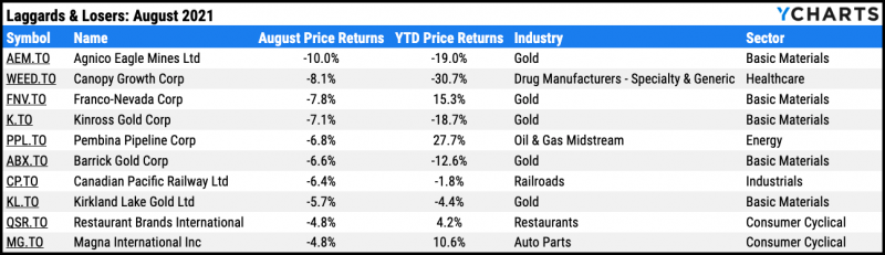 Worst performing TSX stocks, August 2021