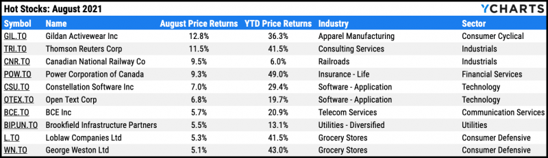 Top ten performing TSX stocks for August 2021
