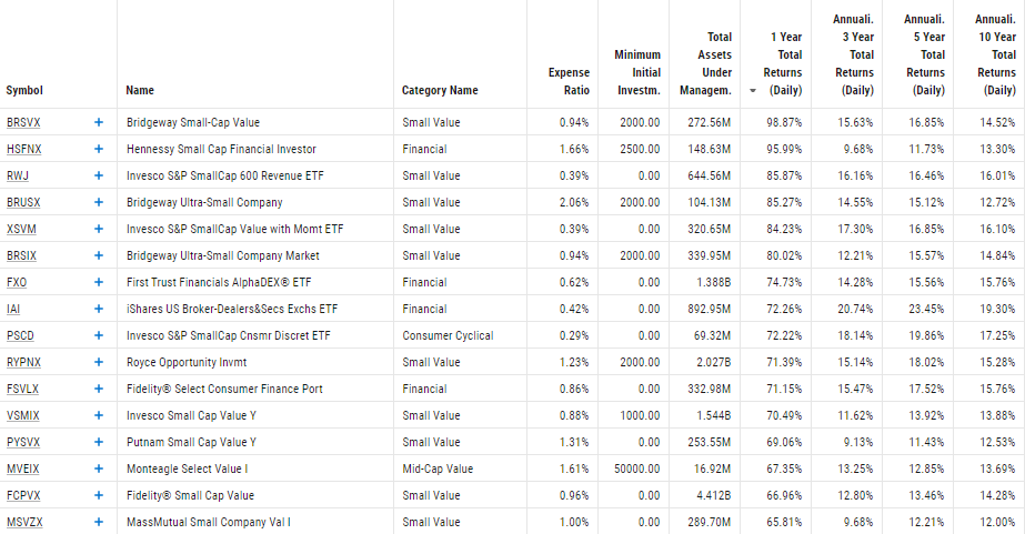 Comp Table, Value, YCharts, Value vs Growth