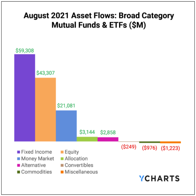 YCharts, Fund Flows, August 2021, Broad Category