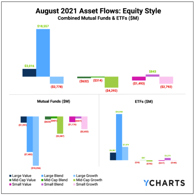 YCharts, Fund Flows, August 2021, Equity Style