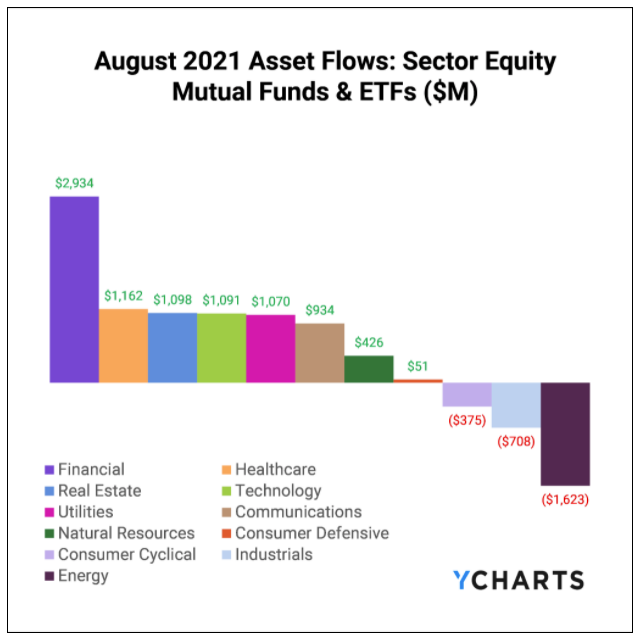 YCharts, Fund Flows, August 2021, Sector Equity