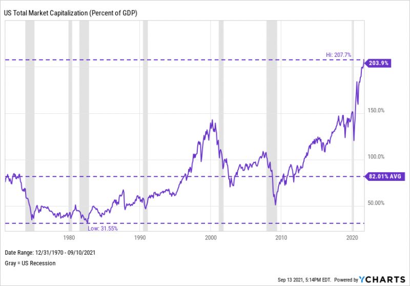 The Buffett Indicator, US Total Market Capitalization as a Percent of GDP from December 1970 through September 2021