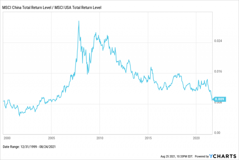 MSCI China vs US Equity Returns from 2000 through August 2021