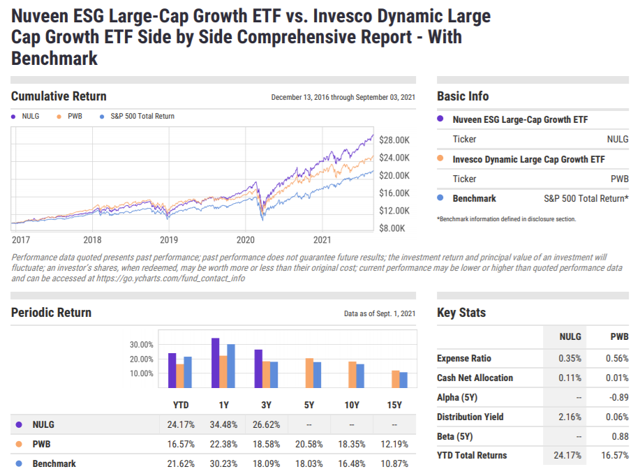 NULG, PWB, S&P 500, Performance, Growth, YCharts, Side by Side Report, Nuveen ESG Large-Cap Growth ETF, Invesco Dynamic Large Cap Growth ETF