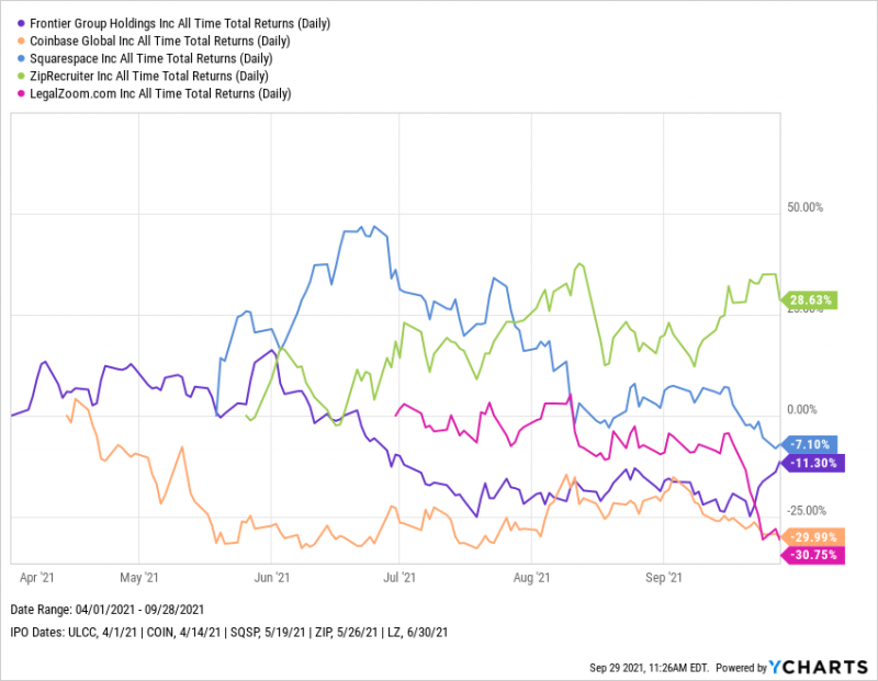 Frontier (ULCC), Coinbase (COIN), Squarespace (SQSP), Ziprecruiter (ZIP), LegalZoom.com (LZ) all time total returns 2021 YTD