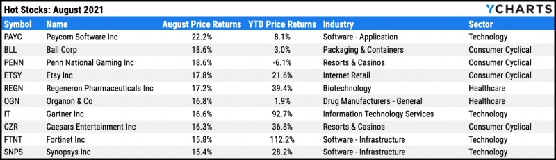 Top ten performing S&P 500 stocks for August 2021