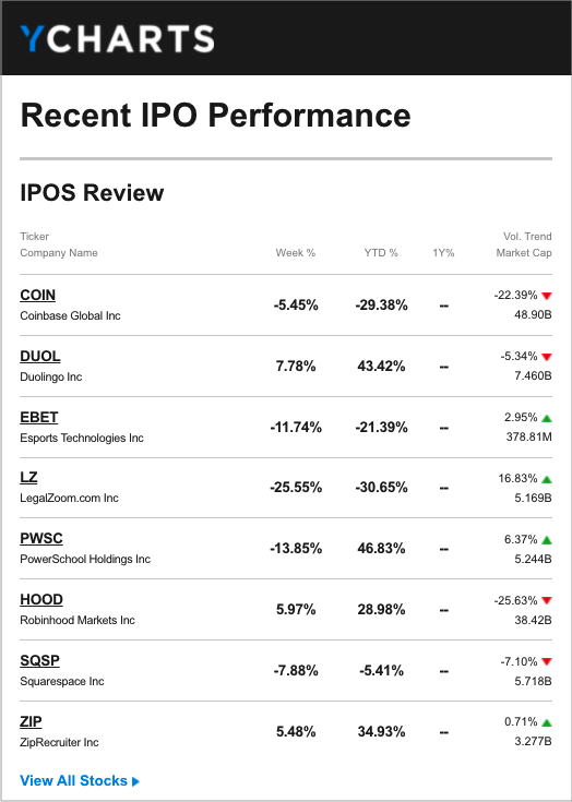 Recent IPO Performance Email Report