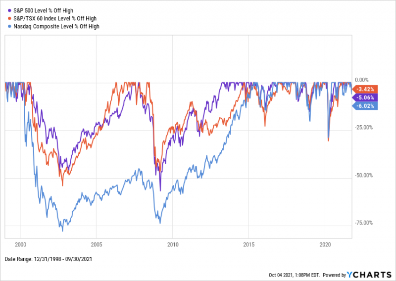 Drawdowns for the TSX, S&P 500, and NASDAQ from 2015 through 2021
