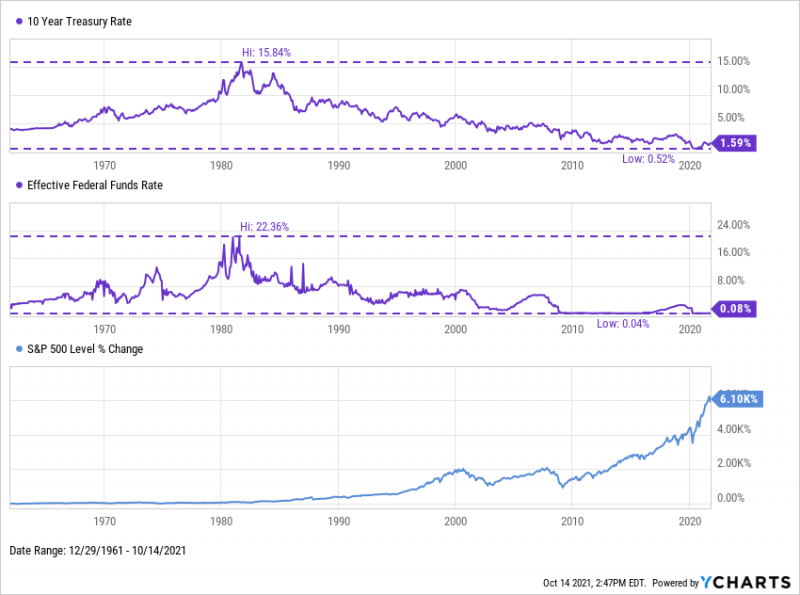 10-Year Treasury Rate and Effective Fed Funds Rate from 1962 through October 2021