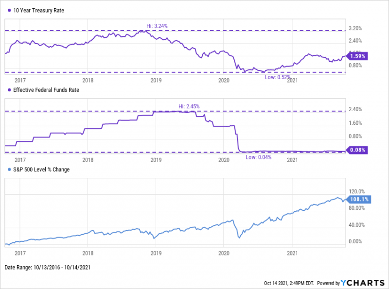 10-Year Treasury Rate and Effective Fed Funds Rate from 2016 through October 2021