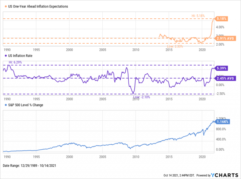 US inflation, one-year ahead inflation expectations from 1990 through October 2021